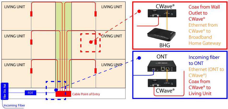 Example use-case of CWave Ethernet over Coax in a Multi-Dwelling Unit MDU