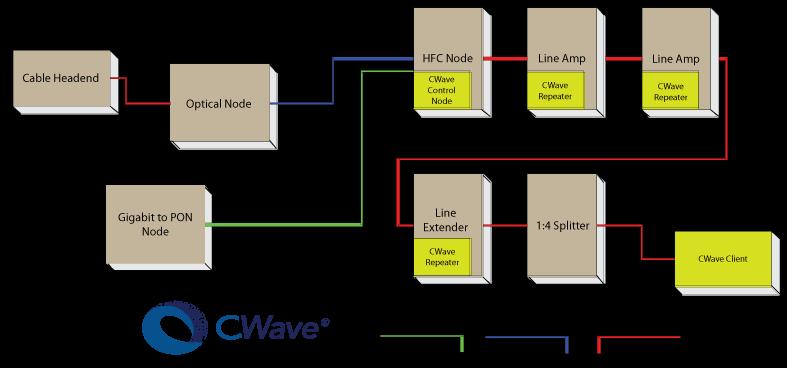 CWave over Hybrid Fiber Coax Networks